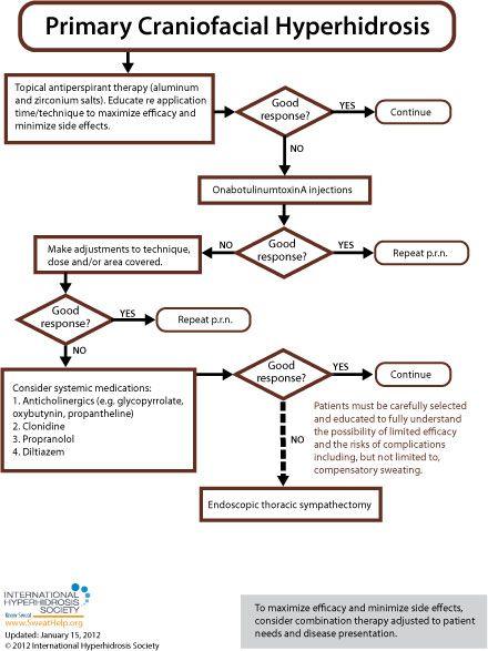 Hyperhidrosis Treatment Algorithms - International